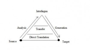 Machine-Translation-Pyramid